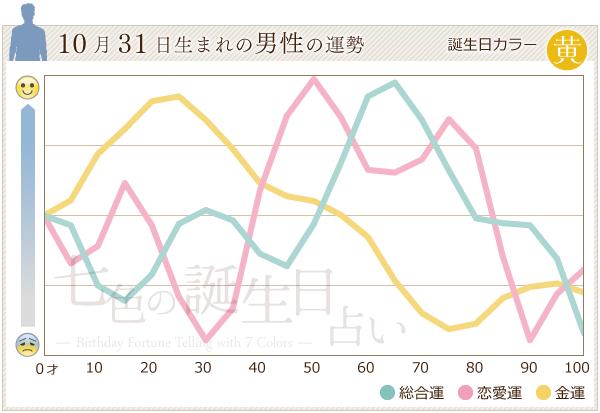 10月31日生まれの男性の運勢グラフ