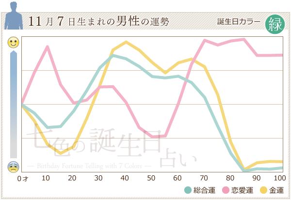 11月7日生まれの男性の運勢グラフ