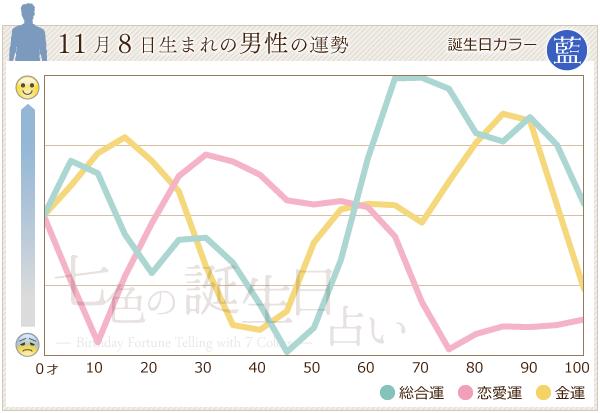 11月8日生まれの男性の運勢グラフ