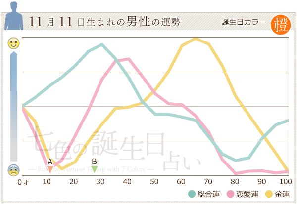 11月11日生まれの男性の運勢グラフ