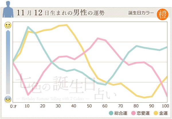 11月12日生まれの男性の運勢グラフ