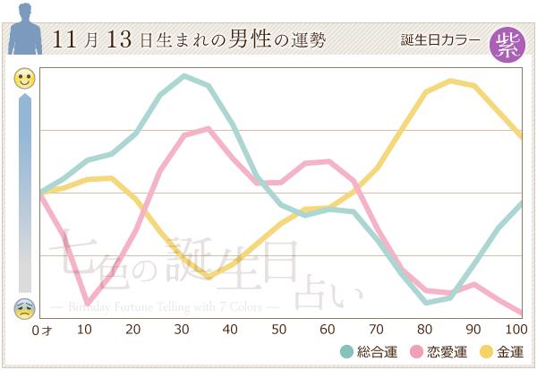 11月13日生まれの男性の運勢グラフ