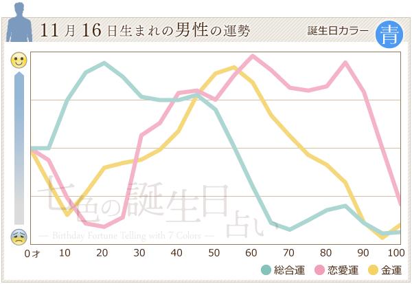 11月16日生まれの男性の運勢グラフ