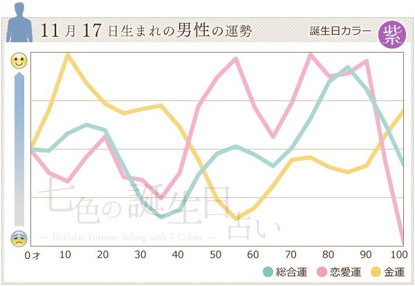 11月17日生まれの男性の運勢グラフ