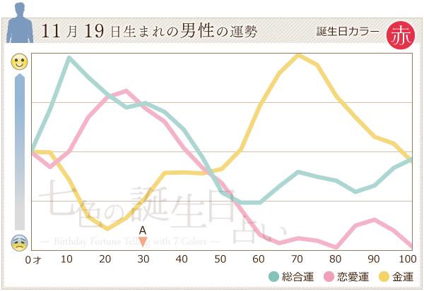 11月19日生まれの男性の運勢グラフ