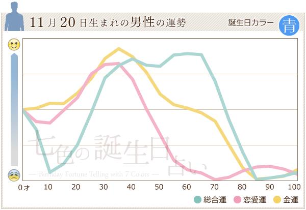 11月20日生まれの男性の運勢グラフ