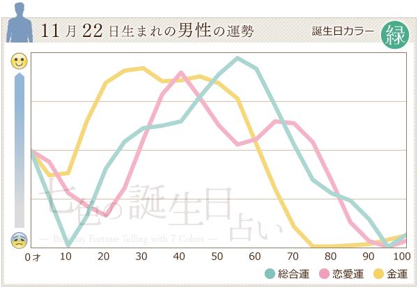 11月22日生まれの男性の運勢グラフ