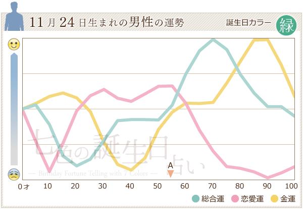 11月24日生まれの男性の運勢グラフ