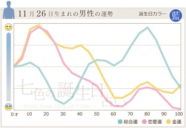 11月26日生まれの男性の運勢グラフ