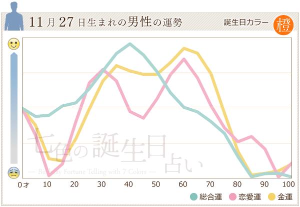 11月27日生まれの男性の運勢グラフ