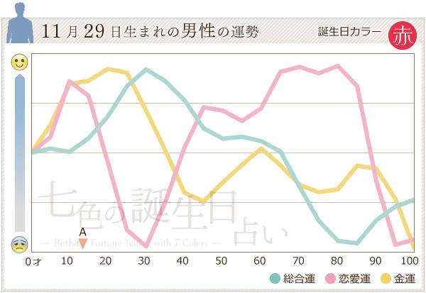 11月29日生まれの男性の運勢グラフ