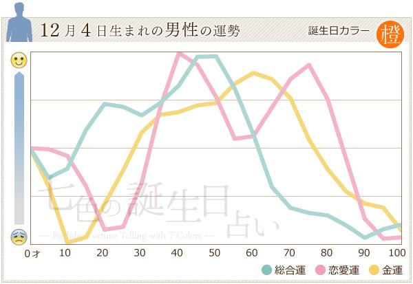 12月4日生まれの男性の運勢グラフ