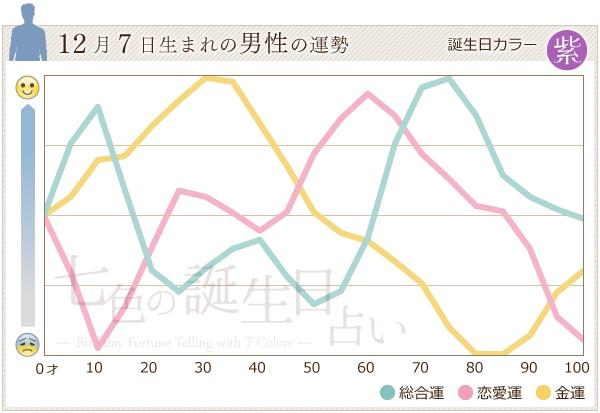 12月7日生まれの男性の運勢グラフ