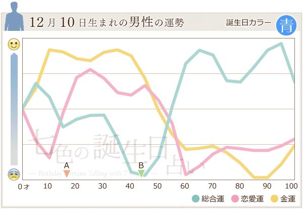 12月10日生まれの男性の運勢グラフ