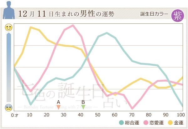 12月11日生まれの男性の運勢グラフ