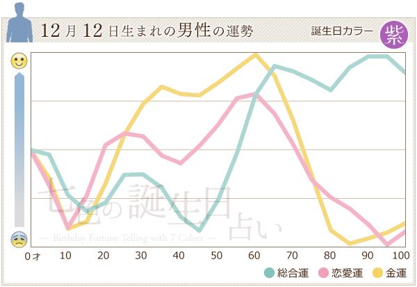 12月12日生まれの男性の運勢グラフ