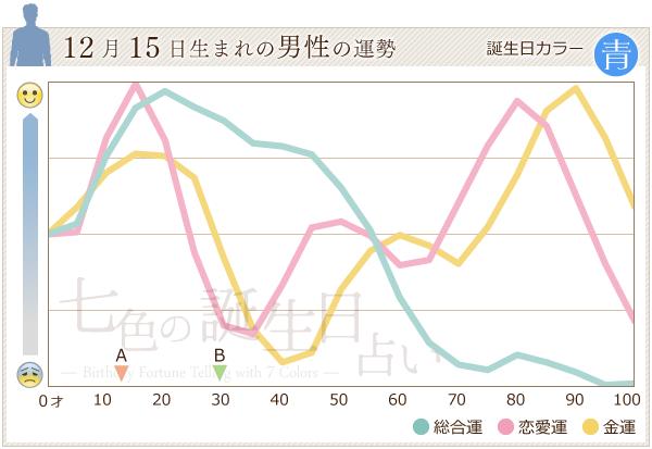 12月15日生まれの男性の運勢グラフ
