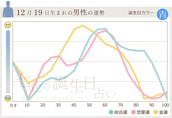 12月19日生まれの男性の運勢グラフ
