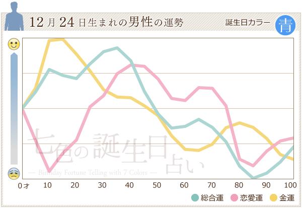12月24日生まれの男性の運勢グラフ