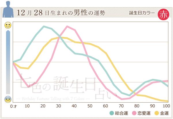 12月28日生まれの男性の運勢グラフ