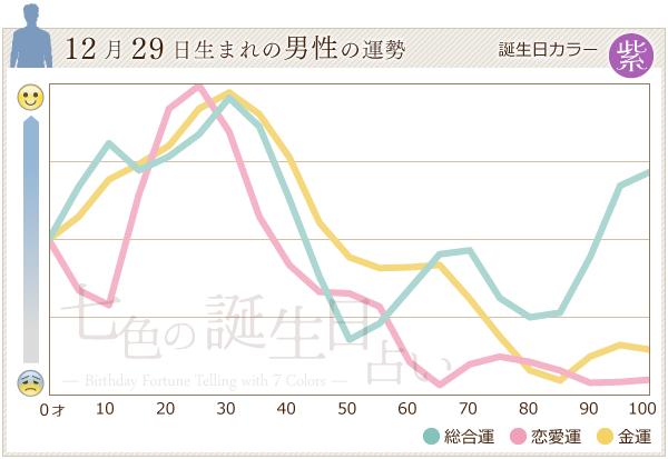 12月29日生まれの男性の運勢グラフ